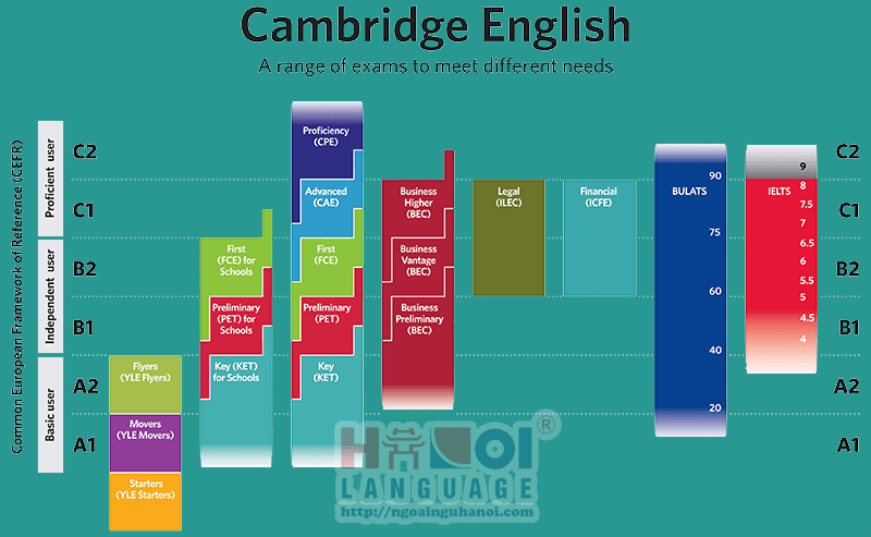 he-thong-chung-chi-cambridge-english