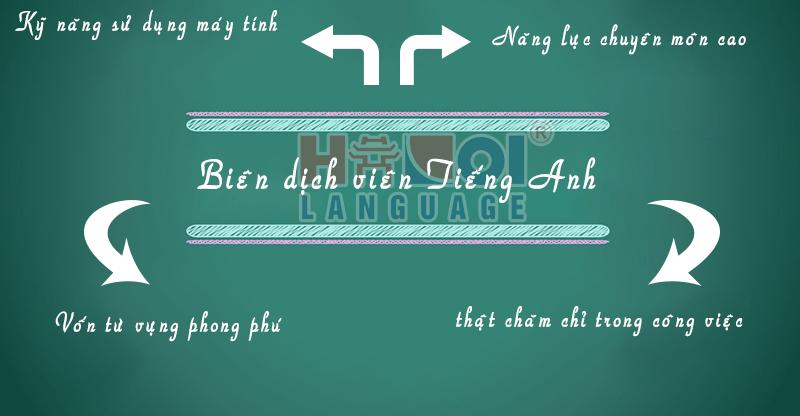 ky-nang-bien-dich-vien-tieng-anh