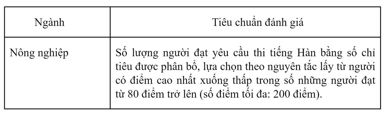 tieu-chuan-danh-gia-nganh-nong-nghiep-2019